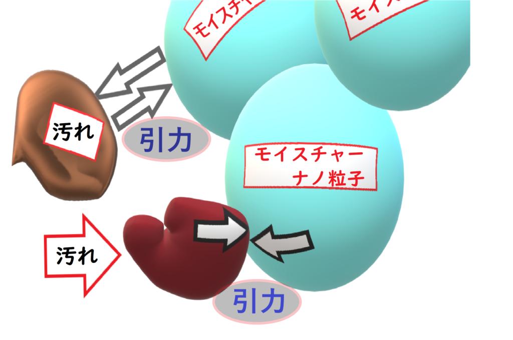 引力クレンジングのイメージ