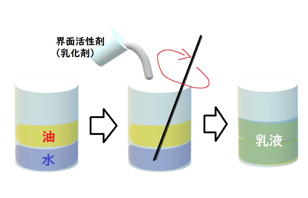 水と油に界面活性剤(乳化剤)を加えて棒で混ぜて掻き回して乳液を作った
