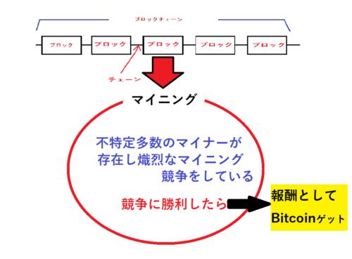 ビットコインのマイニングの仕組み
