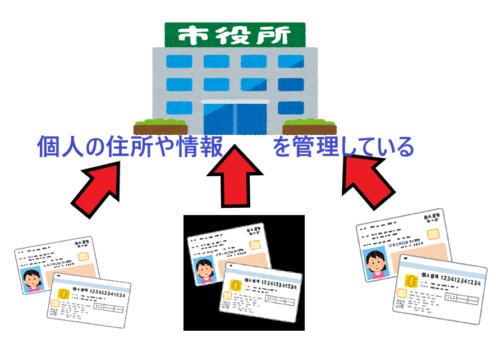 市役所が個人の住所や情報を管理している