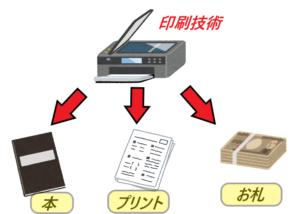 印刷技術から本やプリント、お札が出来る